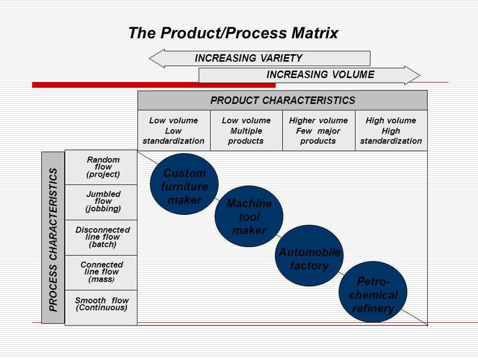 about product process matrix That is, they found complementary combinations of product innovation and process innovation, away from the diagonal of the product-process matrix also, the so-called integrative view has grown in popularity in recent times in the literature on innovation.
