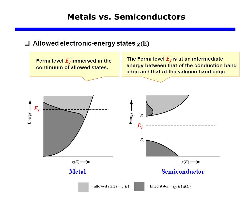 Density of states and fermi energy concepts ppt video online 16 metals vs pooptronica Gallery