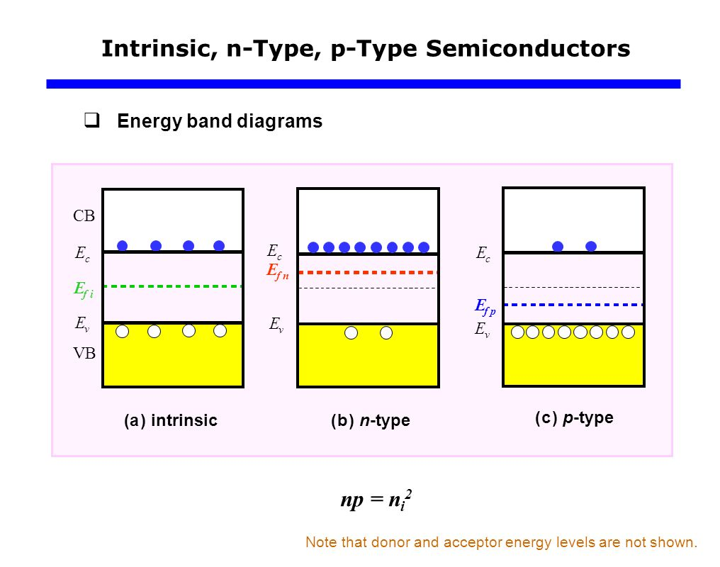 Density of states and fermi energy concepts ppt video online intrinsic n type p type semiconductors pooptronica