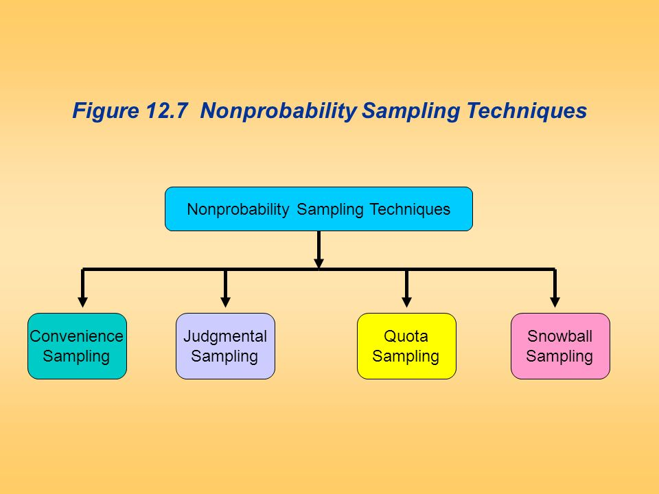 """sampling techniques for research The target population is the total group of individuals from which the sample might be drawn a sample is the group of people who take part in the investigation the people who take part are referred to as """"participants"""" generalisability refers to the extent to which we can apply the findings of our research to the target."""
