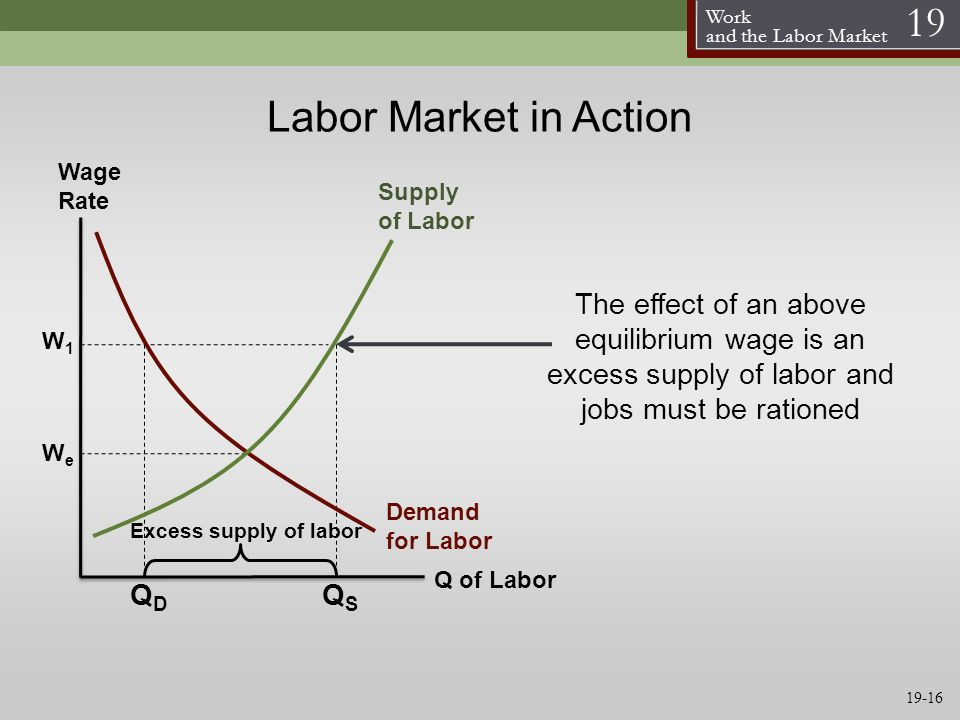 what factors affect labor supply and demand for apple inc The labor supply curve for bill's big burgers is horizontal at the market-determined wage rate  resources have two factors that impact their demand.