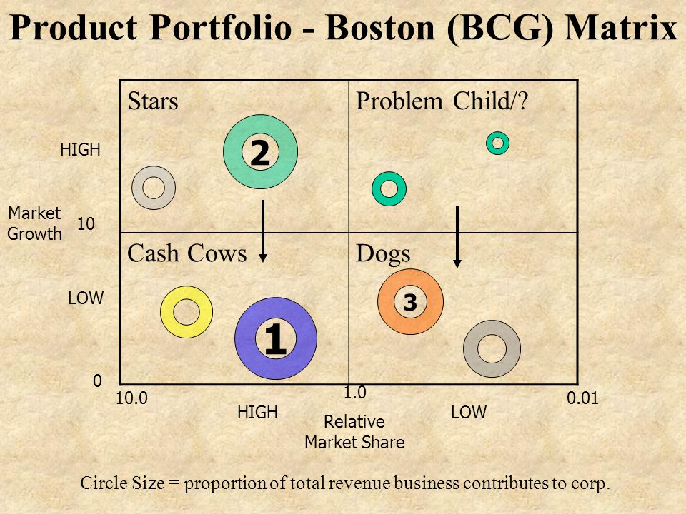 procter and gamble bcg matrix Procter & gamble discuss procter & gamble within the final 100 mark project forums and i need info on its brands portfolio analysis (bcg matrix), plc, porters generic strategy andamp, gamble, procter.