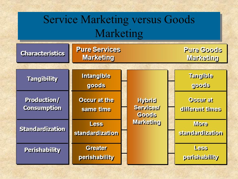 product and services marketing are fundamentally different versus product and services marketing are Start studying bus exam 3 material  what would be a suitable resource to help determine product  kfc is attempting to reduce the _____ of services marketing.