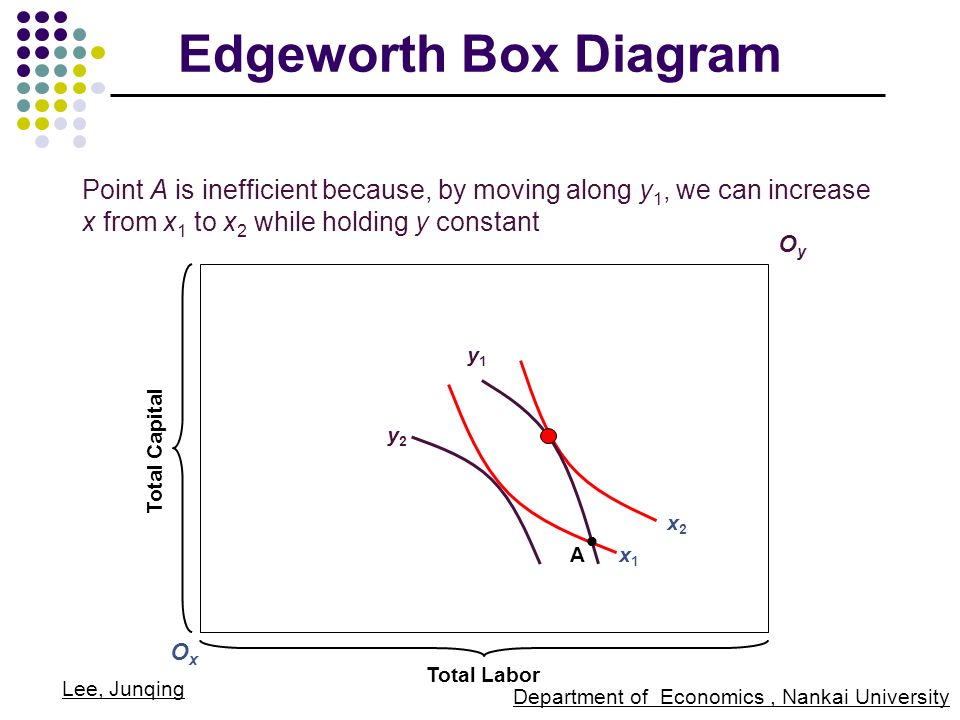 edgeworth box This edgeworth box describes the optimal allocation (pareto efficient) of inputs for the cobb-douglas production functions of two countries/regions (a and b.