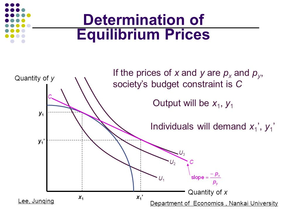 What are the Special Features of Equilibrium in a Competitive Market