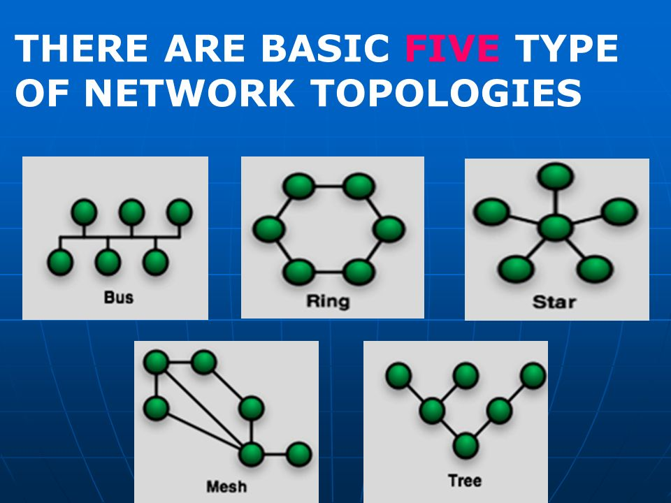 Network topologies network topologies there are basic five type 3 there are basic five type of network topologies sciox Image collections
