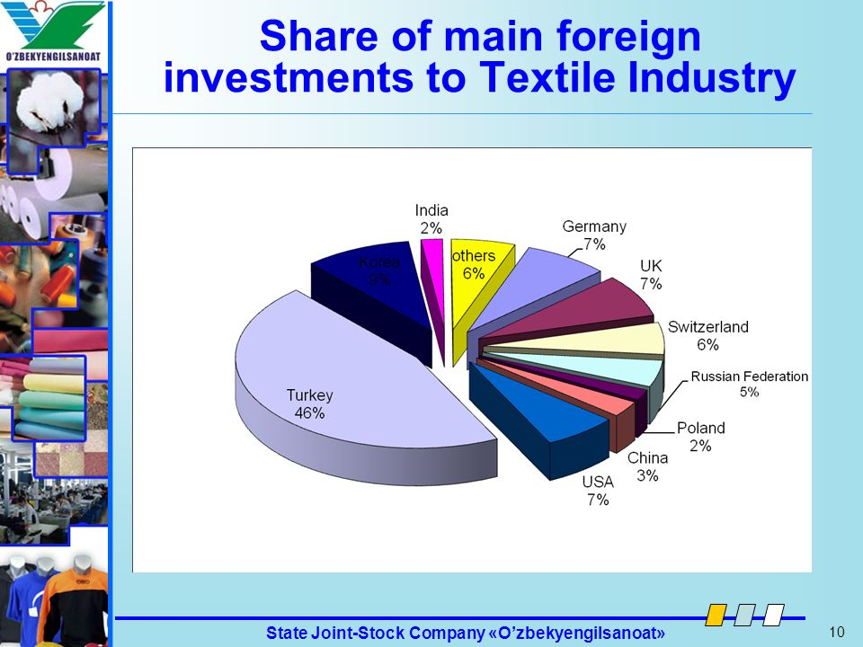 Share of main foreign investments to Textile Industry