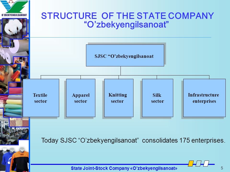 STRUCTURE OF THE STATE COMPANY O'zbekyengilsanoat