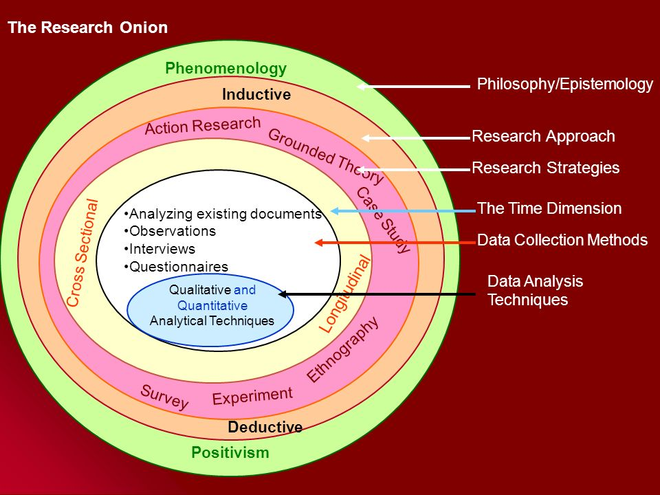 research onion explanation of the concept Research onion - explanation of the concept introduction the research onion was developed by saunders et al (2007) it illustrates the stages that must be covered when developing a research strategywhen viewed from the outside, each layer of the onion describes a more detailed stage of the research process (saunders et.