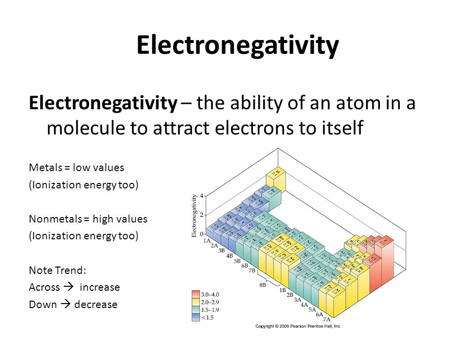 Electronegativity Of Iron ~ Chapter chemical bonding ppt download