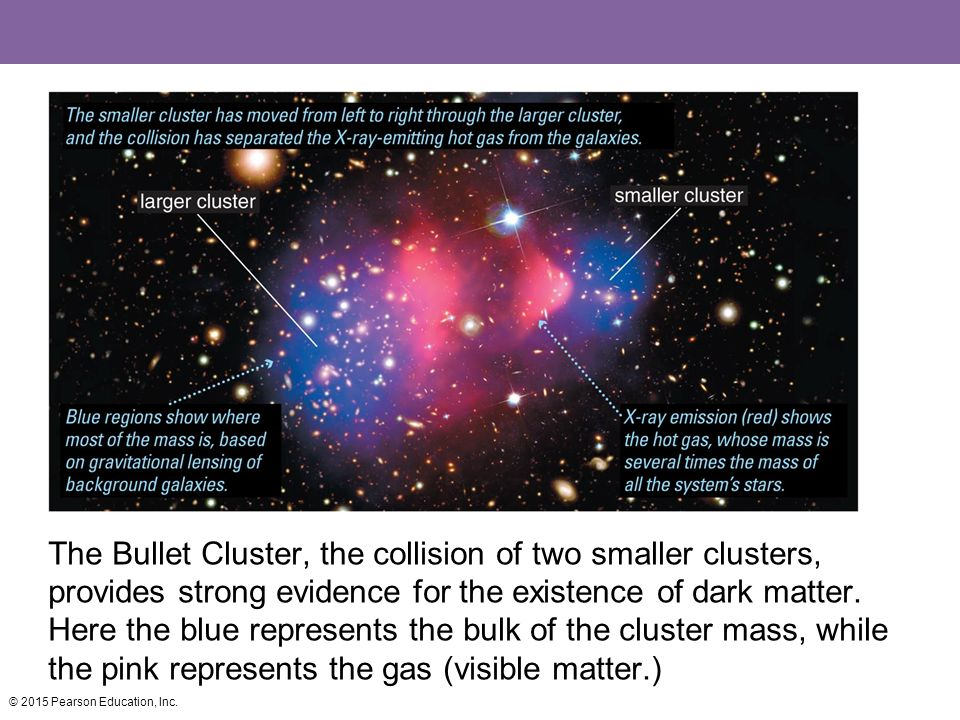 Chapter 18: Dark Matter, Dark Energy, and the Fate of the Universe ...
