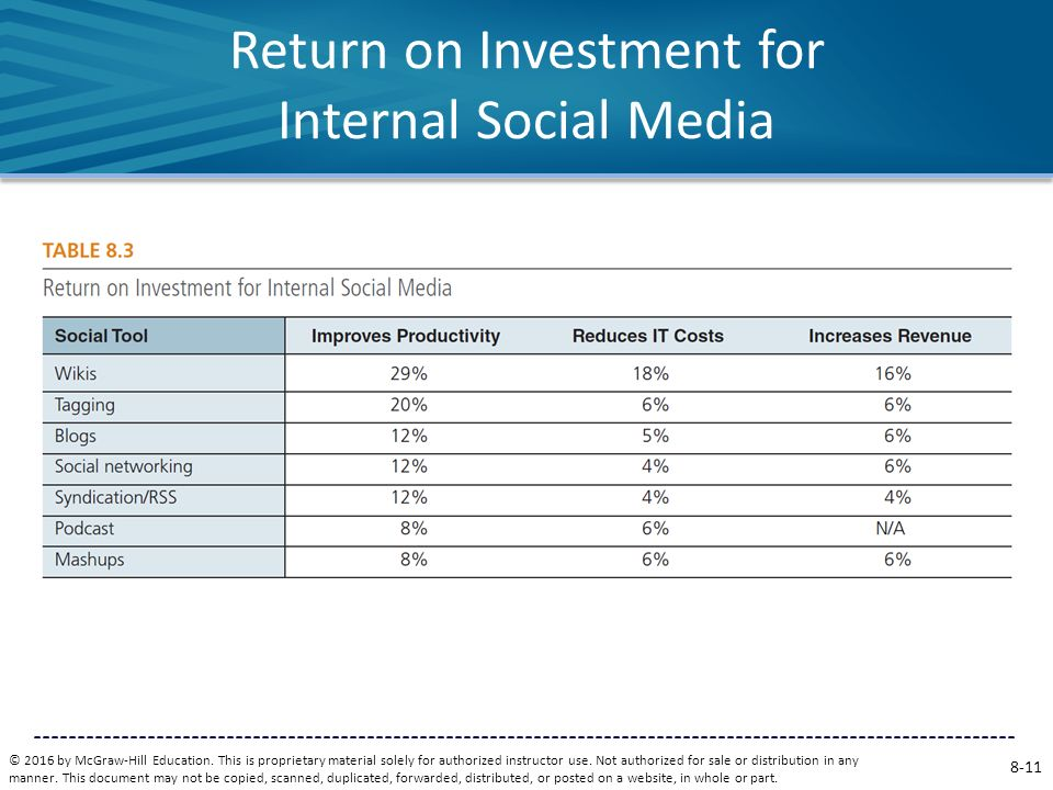 Return on Investment for Internal Social Media