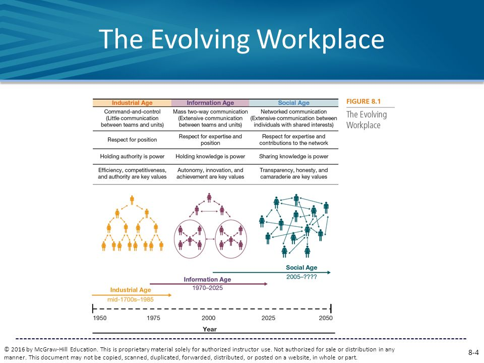 The Evolving Workplace