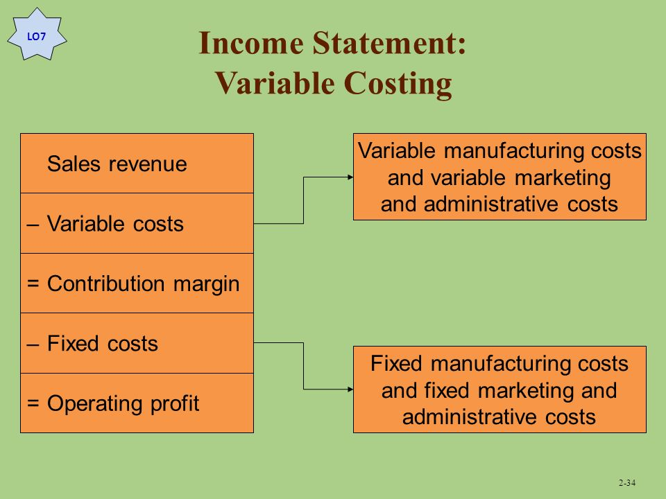 how to find profit with fixed cost and variable cost