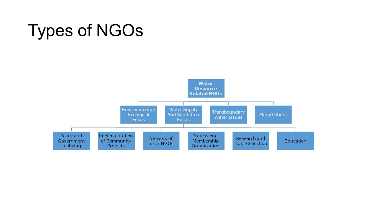 research on lobbying and ngos A guide for ngos national democratic institute bosnia and can be an effective lobbying technique for ngos research on the positions the.