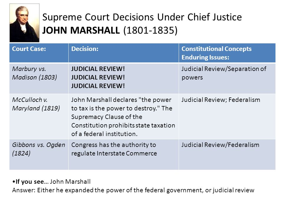 "john marshall court cases United states history & government ""john marshall court cases"" learner will need a copy of ""john marshall court case fact sheet"", and a brief synopsis."