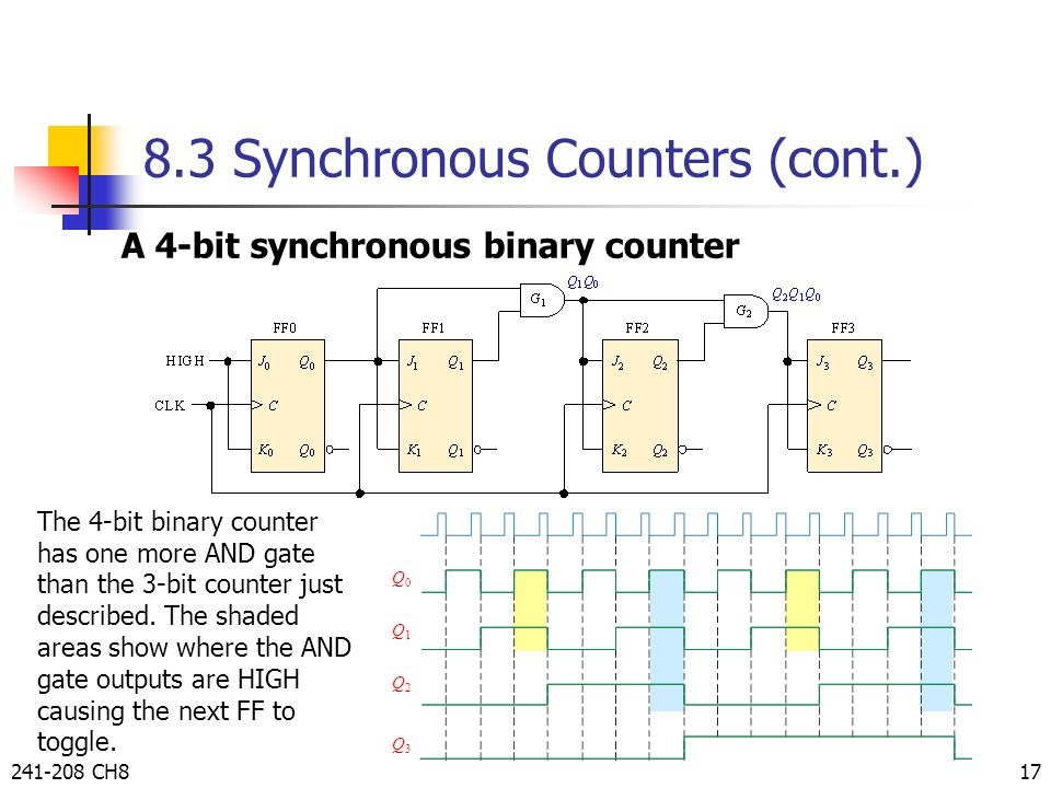 circuit diagram 3 bit synchronous binary counter counters by taweesak reungpeerakul - ppt video online download