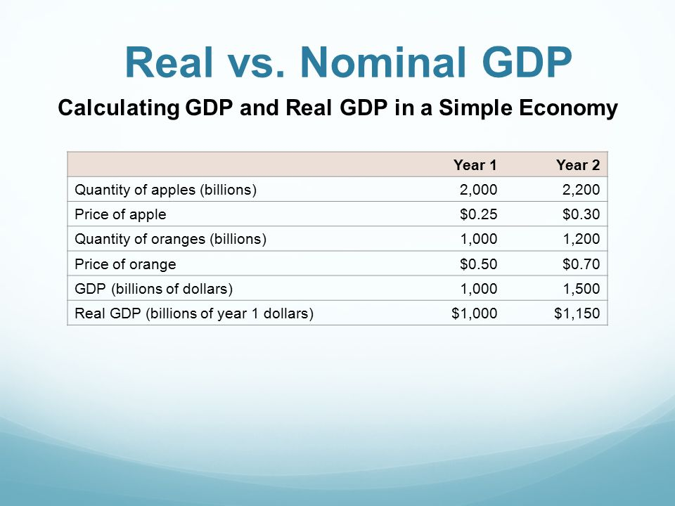 calculate real gdp economics Real gdp per capita is a country's economic output for each person adjusting for inflation the formula, how to calculate, annual data since 1946.