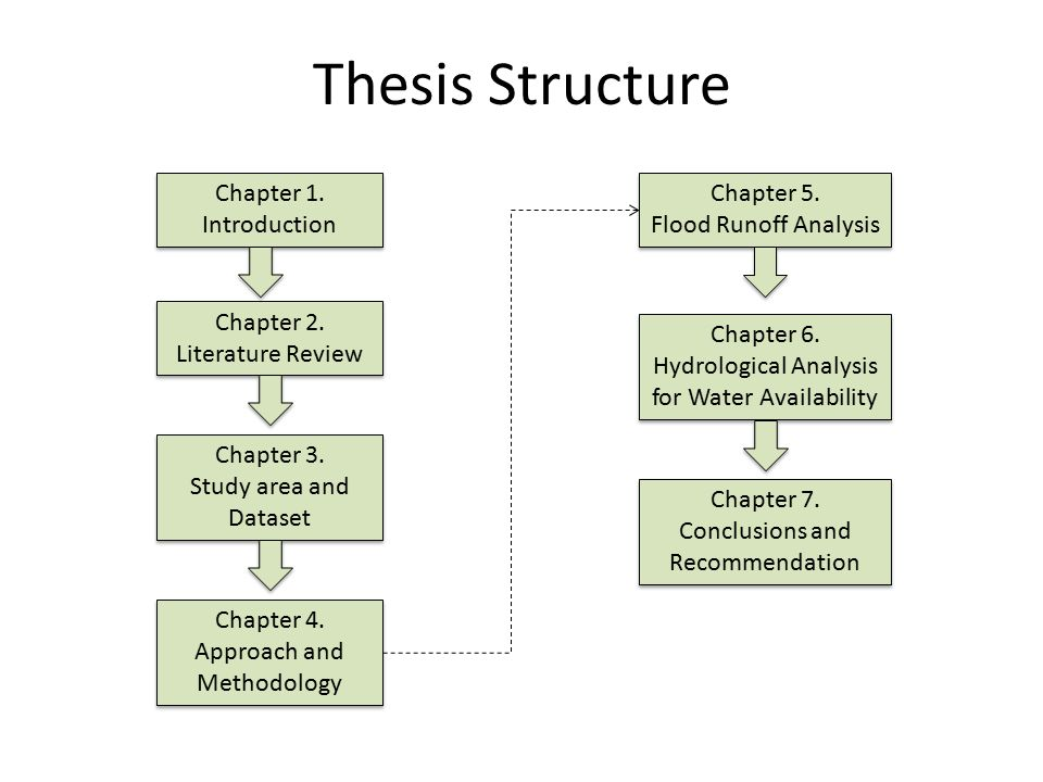 Bachelor dissertation structure