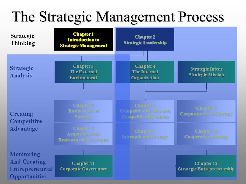 strategic management an art or science Chapter 1 mastering strategy: art and science knowledge of both the art and the science of strategic management is needed to help guide organizations as their.
