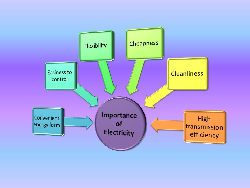 an introduction to the importance of nuclear and electrical power The importance of good power quality  this paper explains the problems that are due to poor power quality in electrical systems and shows  nuclear power plants .