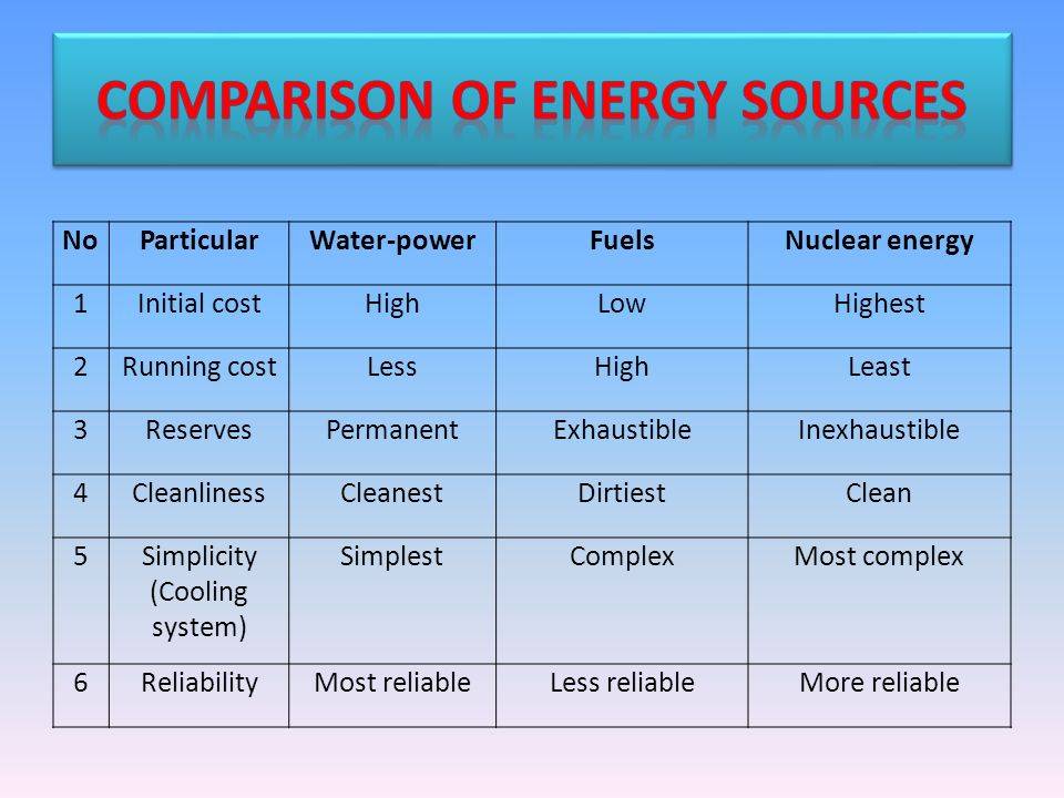 compare and contrast 2 energy sources Compare and contrast two (2) of the sources of rights and fundamental principles found in the united states' legal system as outlined by the text.