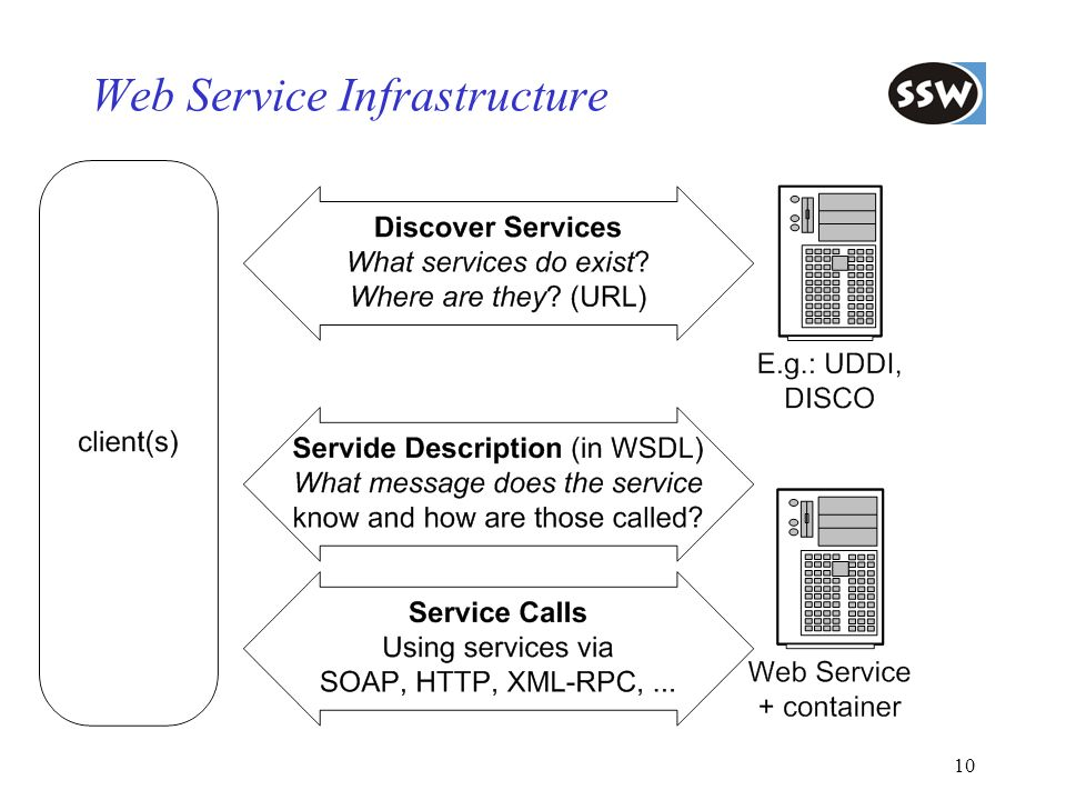 Web Service Infrastructure