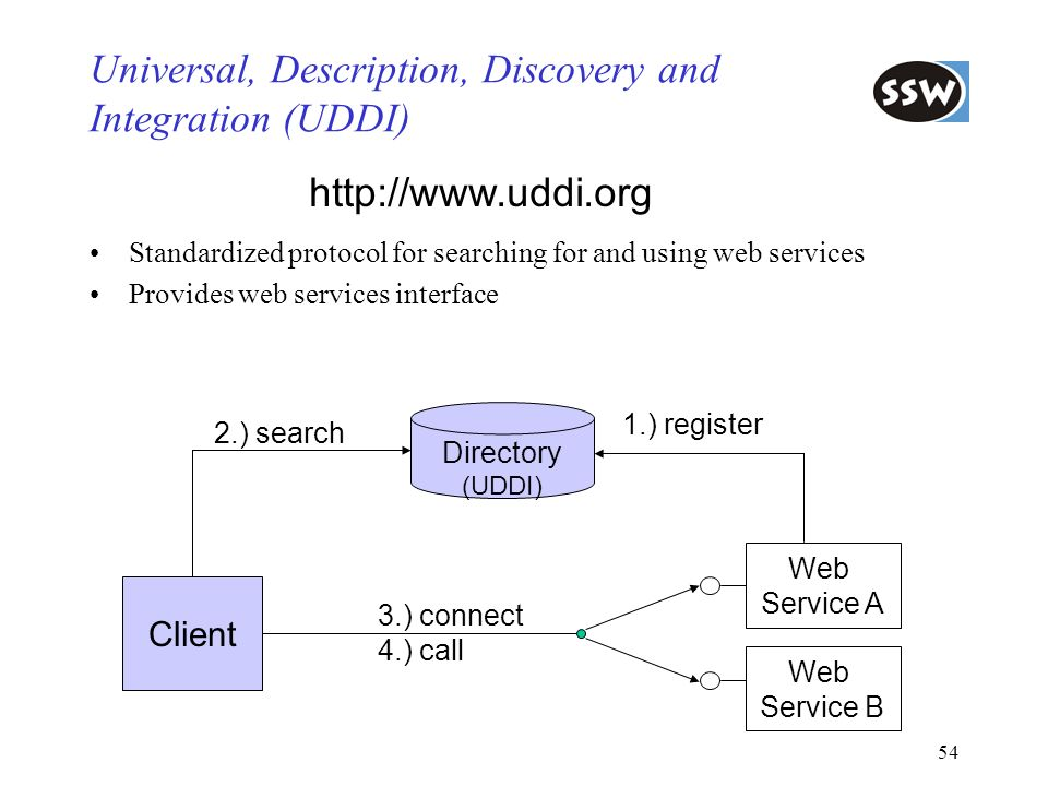 Universal, Description, Discovery and Integration (UDDI)