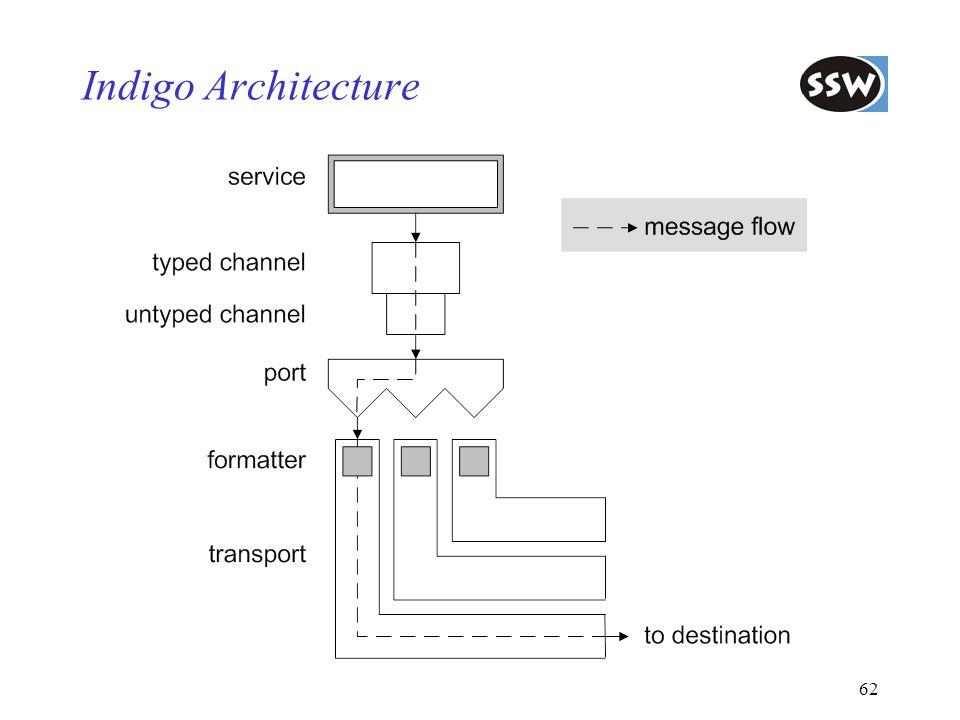 Indigo Architecture Überblick