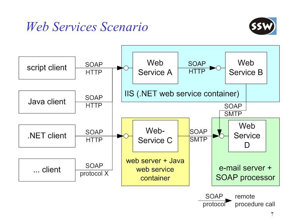 Web Services Scenario Überblick