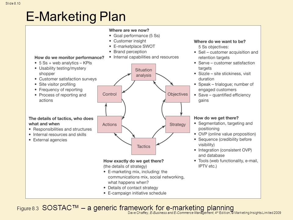 Chapter 8 E-marketing. - ppt video online download