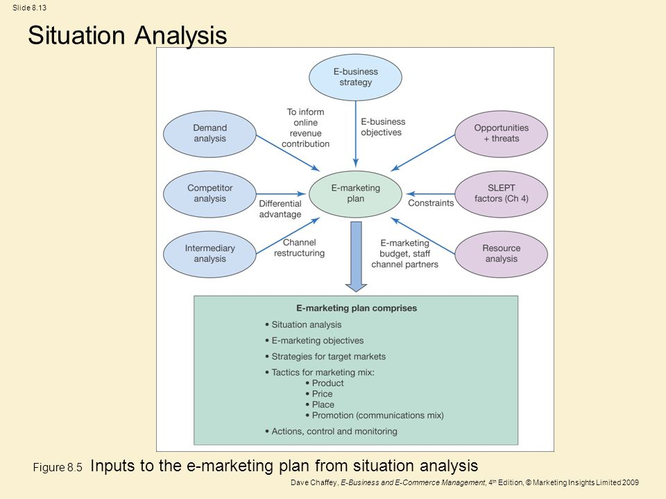 situational analysis and emarketing strategy for easyjet Marketing new york city  the following sections summarize the current situational analysis for nyc marketing focusing on the  and a market strategy analysis.
