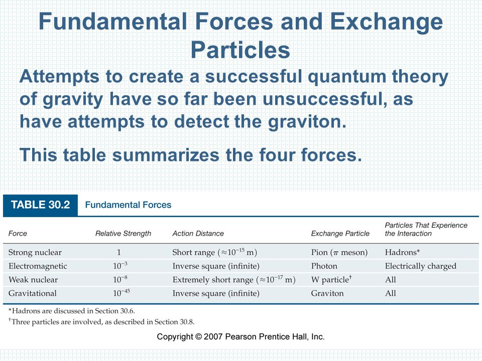Fundamental Forces