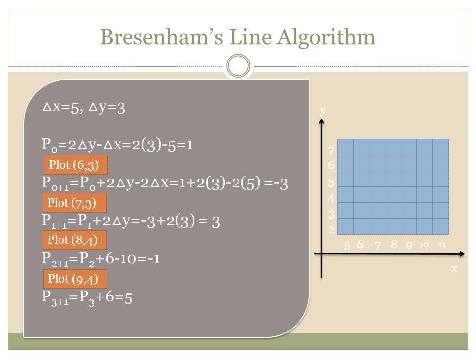 Bresenham Line Drawing Algorithm With Slope Greater Than 1 : Cgmb introduction to computer graphics ppt video