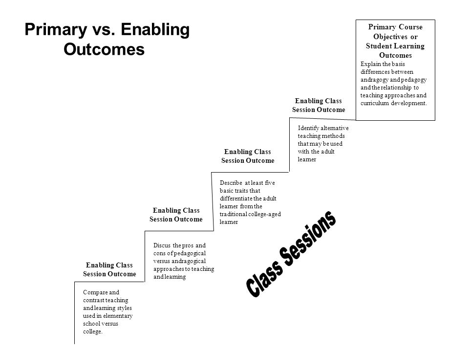 Primary vs. Enabling Outcomes