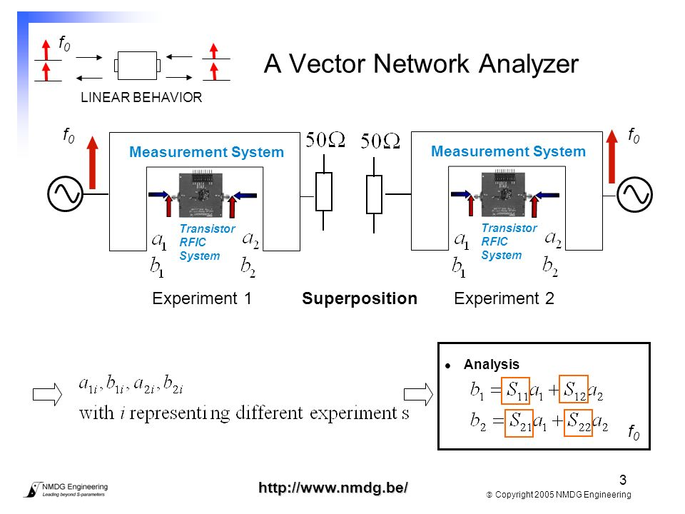 Vector Network Analyzer Plots : Advanced component characterization and modeling ppt