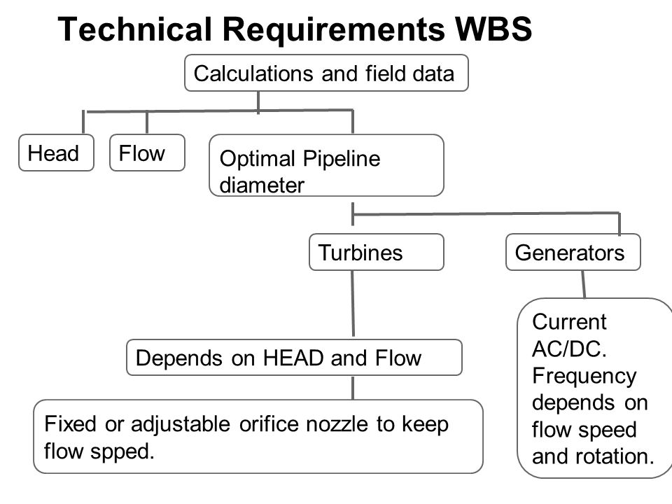 Technical Requirements WBS