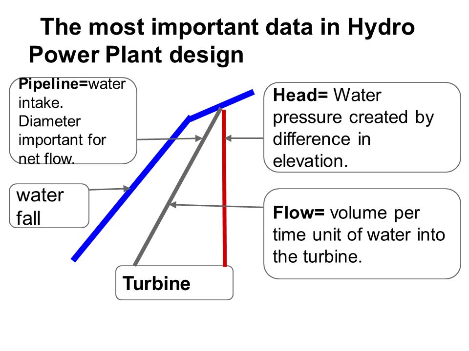The most important data in Hydro Power Plant design