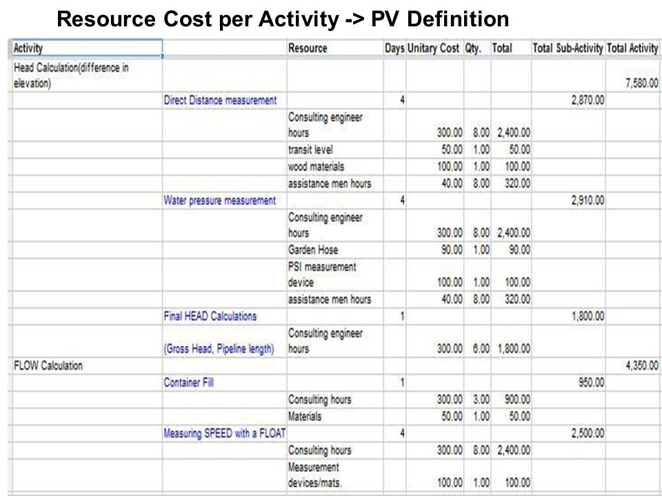 Resource Cost per Activity -> PV Definition