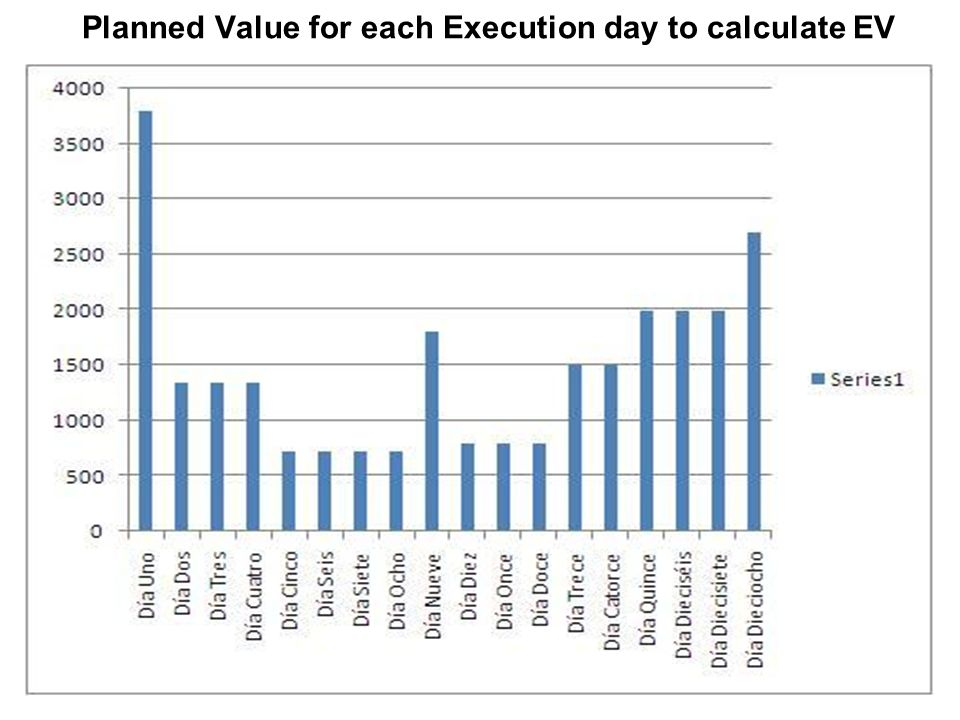 Planned Value for each Execution day to calculate EV