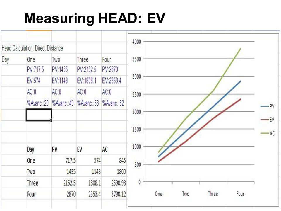 Measuring HEAD: EV