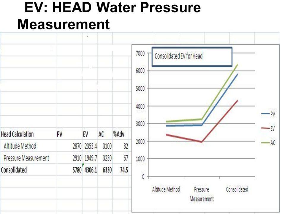EV: HEAD Water Pressure Measurement