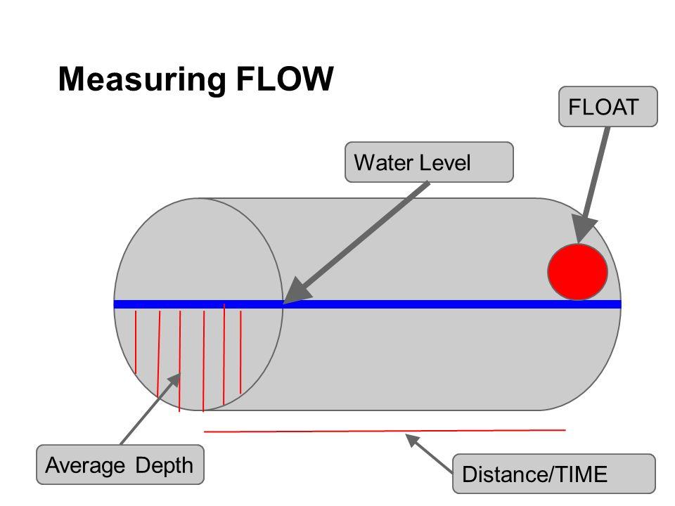 Measuring FLOW FLOAT Water Level Average Depth Distance/TIME