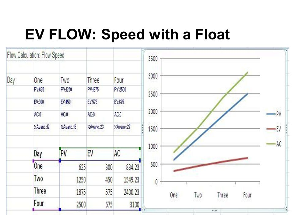 EV FLOW: Speed with a Float