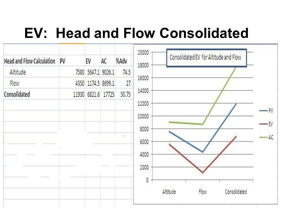 EV: Head and Flow Consolidated