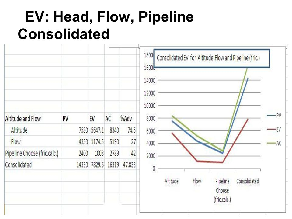 EV: Head, Flow, Pipeline Consolidated