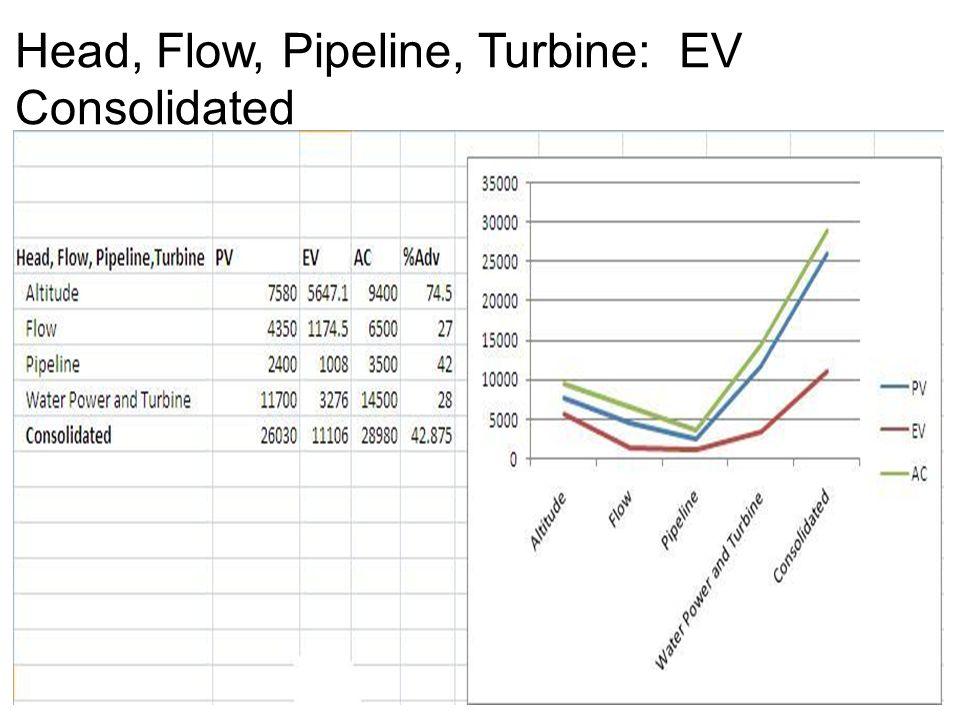 Head, Flow, Pipeline, Turbine: EV Consolidated