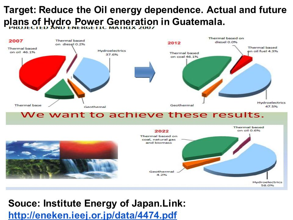 Target: Reduce the Oil energy dependence