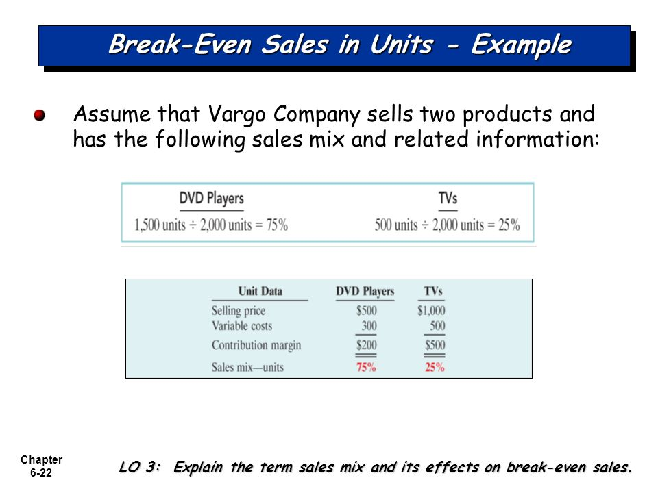 how to find break even sales