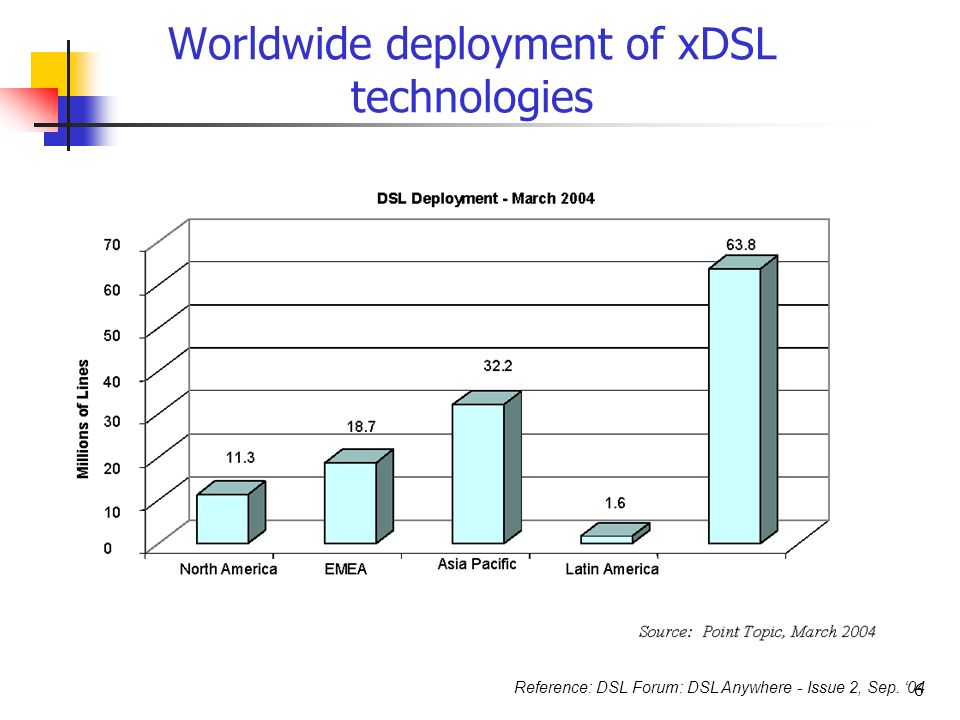 a study on digital subscriber line xdsl technology Dsl (digital subscriber line) is a modem technology that uses existing  telephone lines to transport high-bandwidth data, such as multimedia and video, .